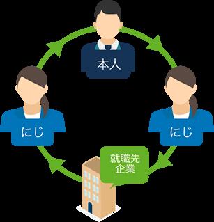 就職活動イメージ図